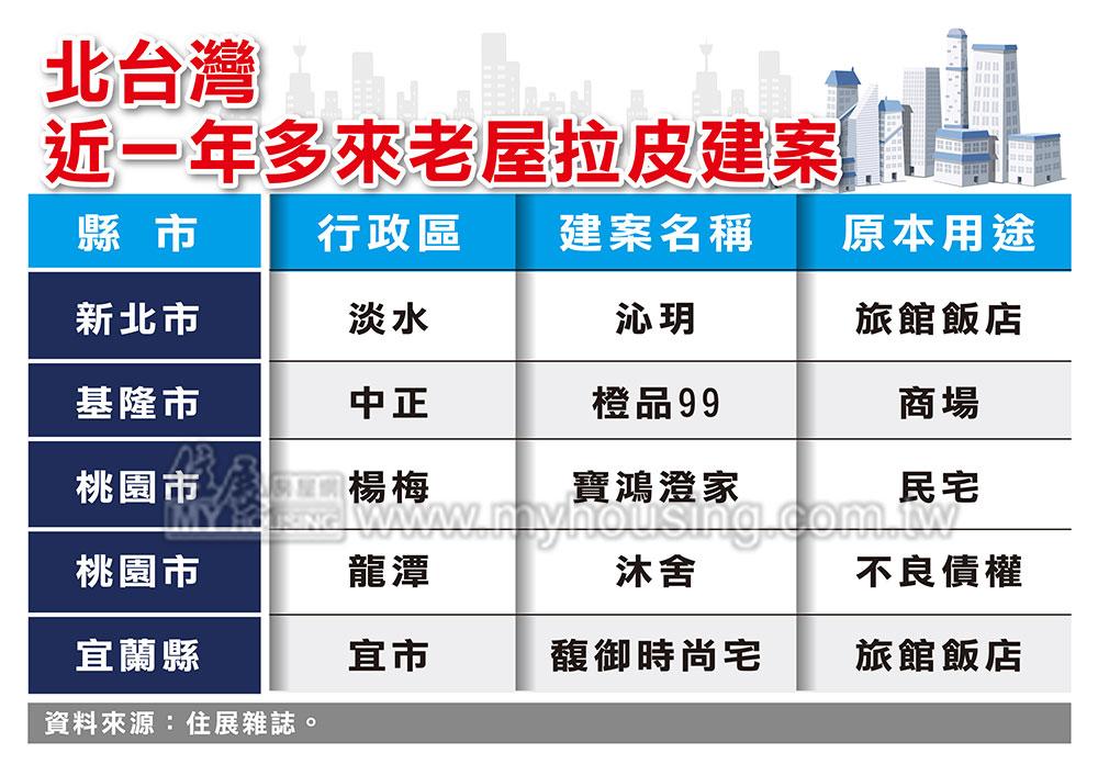 老房子「疫」外湧現 北台灣拉皮建案搶市